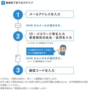 NHK+登録画面